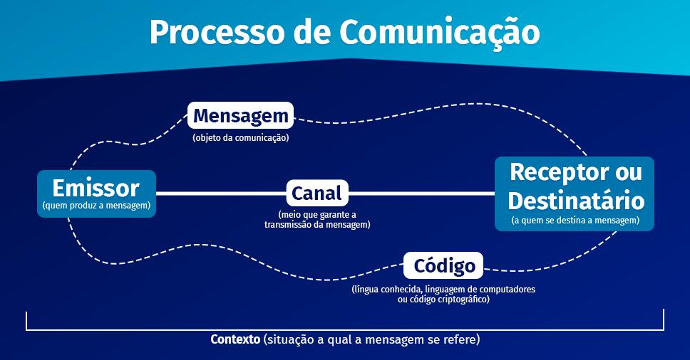 infográfico explicando o caminho da segurança da informação